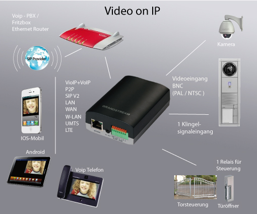 Video-IP Converter GS-GXV3500